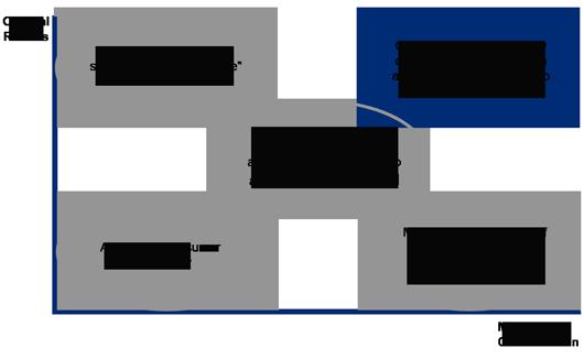 approach graph