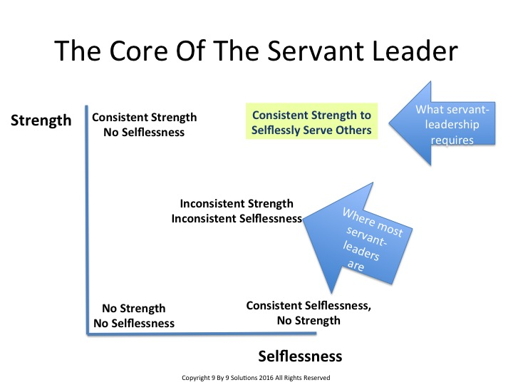 describe one attribute or capacity of servant leadership and expound upon The servant-leader is servant first it begins with the natural feeling that one wants to serve, to serve first then conscious choice brings one to aspire to lead the servant-leader shares power, puts the needs of others first and helps people develop and perform as highly as possible.