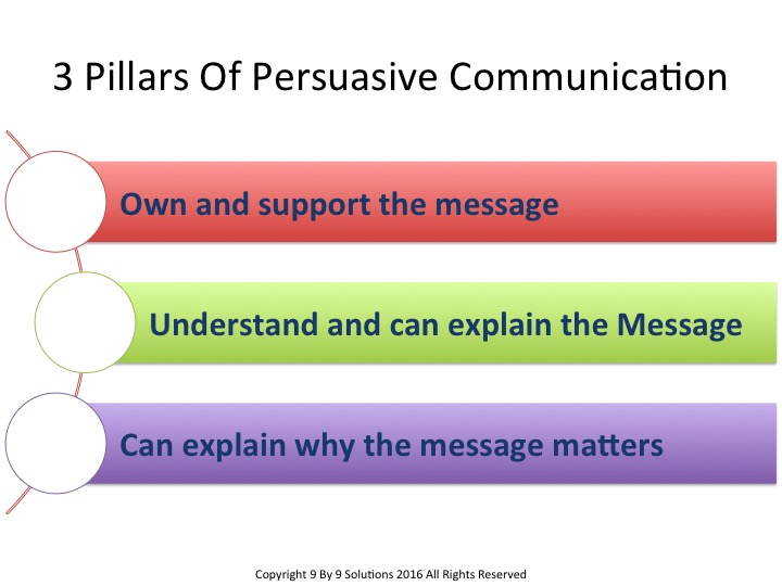 persuasive communication Free essay: persuasive communication and effective negotiations introduction in business the most vital skill is communication in a setting where ideas are.