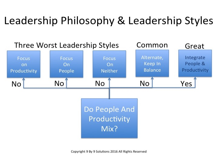 my philosophy of leadership Educational philosophy and leadership style eight themes embody my philosophy of education and leadership style 1 belief in the concept of servant leadership, ie, one who serves first.